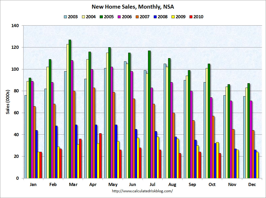 Home Sales Drop Once Again New Home Sales 2010