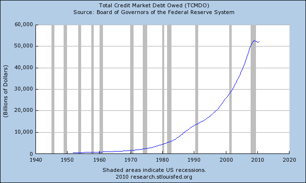 Bye Bye American Pie: 10 Reasons Why America's Economic Pie Is Rapidly Shrinking Total Credit Market Debt Owed