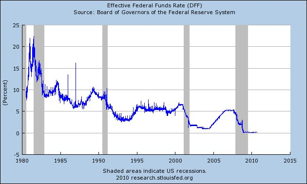 4 Ways Barack Obama And The Federal Reserve Are Destroying Our Long Term Economic Future For Their Short Term Gain Federal Funds Rate
