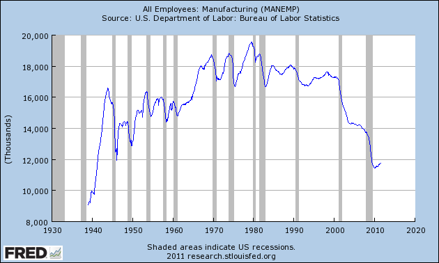 The Future For Most Americans: Pathetic Jobs, Bad Debts And A Crappy Economy All Employees Manufacturing