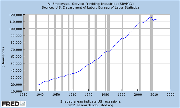 The Future For Most Americans: Pathetic Jobs, Bad Debts And A Crappy Economy All Employees Services