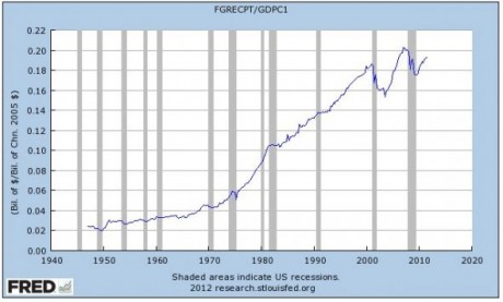 The Debt Bomb: 7,600,000,000,000 Dollars Of Debt Must Be Rolled Over In 2012  Federal Receipts As A Percentage Of GDP 460x277