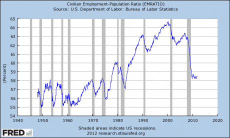 What Are We Going To Do If The Number Of American Adults That Cant Take Care Of Themselves Continues To Set New Records?  Employment Population Ratio 1940 to 2012 460x276