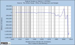 Federal Budget Deficit 2012