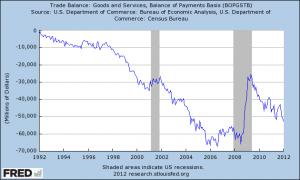 Trade Deficit 2012