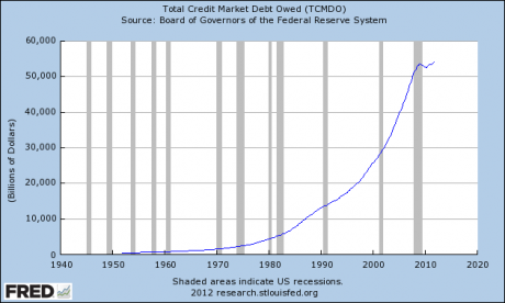 One Nation Under Debt With Endless Debt Slavery For All Total Credit Market Debt Owed 2012 460x276