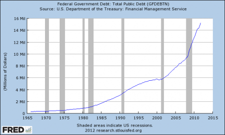 1.6 Trillion Dollars More Debt: Fiscal Conservatives Have Been Raped By The Republican Party  National Debt 2012 460x276