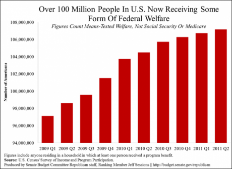 More Than 100 Million Americans Are On Welfare More Than 100 Million Americans Are On Welfare 460x334
