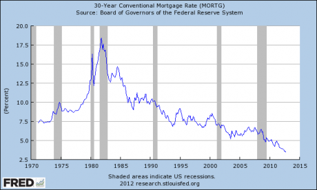 The Last Housing Crash Is Not Even Over But Bernanke Is Already Setting The Stage For The Next One 30 Year Conventional Mortgage Rate 460x276
