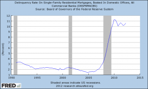 Mortgage Delinquency Rate