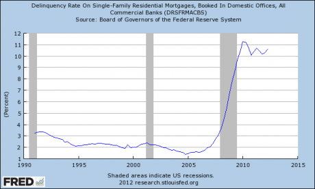 The Last Housing Crash Is Not Even Over But Bernanke Is Already Setting The Stage For The Next One Mortgage Delinquency Rate 460x276