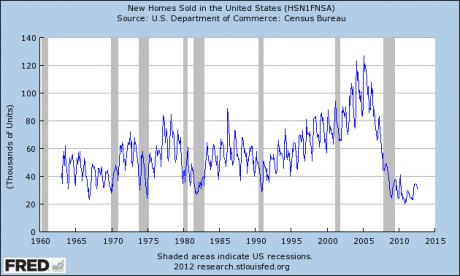 The Last Housing Crash Is Not Even Over But Bernanke Is Already Setting The Stage For The Next One New Home Sales 2012 460x276