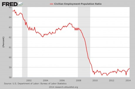 The Real Unemployment Rate: In 20% Of American Families, EVERYONE Is Unemployed Employment Population Ratio 2014 460x305