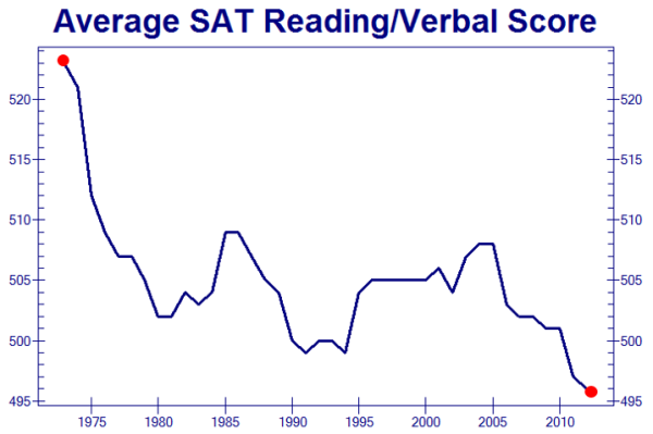 SAT Scores declining - Zero Hedge