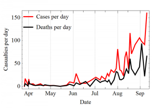Ebola Cases And Deaths Per Day - Photo by Leopoldo Martin R