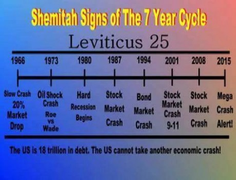Shemitah Signs