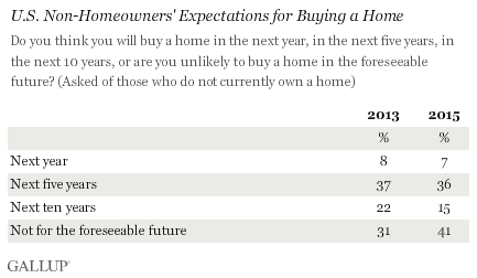 Gallup Homeownership