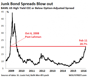 Junk Bond Spreads - Wolf Richter