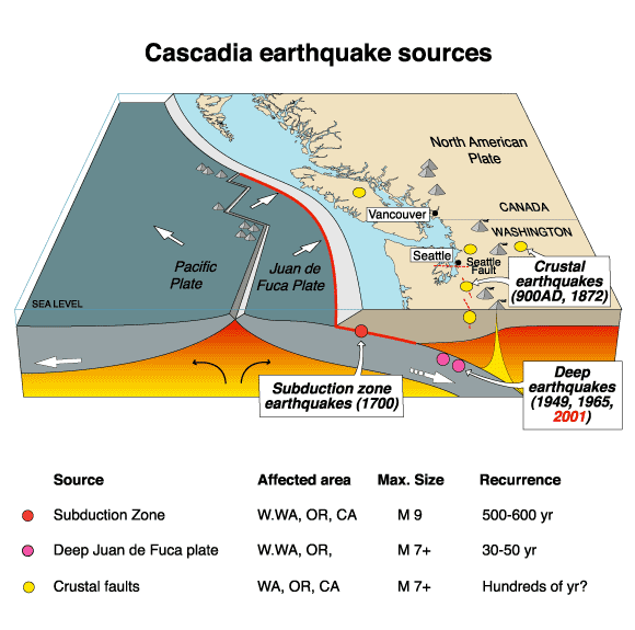 Cascadia Earthquake Zone - Public Domain