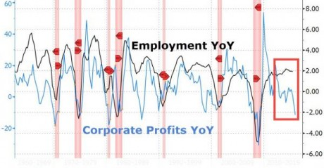 Employment Year Over Year - Zero Hedge