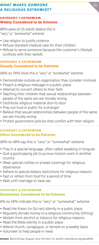 What Makes Someone A Religious Extremist - Barna Infographic