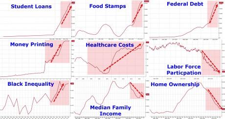 Obama Economy - Zero Hedge