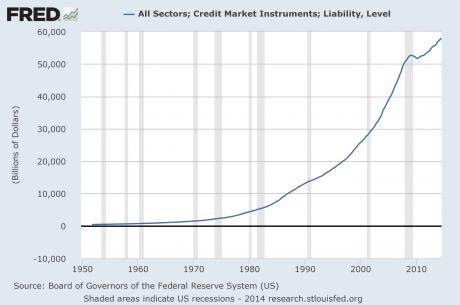 Total Debt 2015