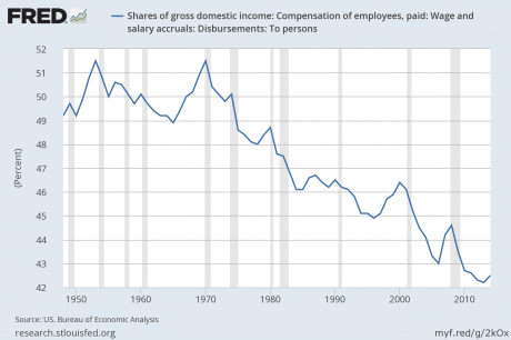 Share Of Gross Domestic Income